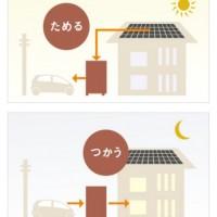 ①PVでつくった電気もEVにためることができる  ②昼間にEVにためて、夜間に使用することで、電気をできるだけ買わない生活を実現できる