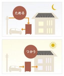 ③電気代の安い夜間に電気をEVにためて、昼間に使うことで電気代を節約 ④電気のひっ迫期に買電を抑制するこで、エネルギーのピークシフトに貢献できる