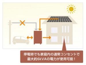 ⑤停電してもEVにためた電気が生活をバックアップ ⑥太陽が照っていれば停電中でもPVからEVへの再充電が可能なので、停電の場合でも安心