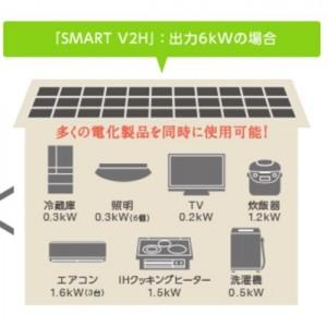 ⑦停電時、家庭内の通常コンセントでいつもと同じ電化製品が使用できる(6kVAまで)